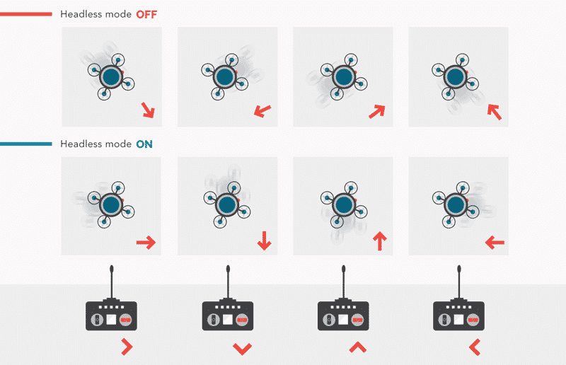 How Does The Headless Mode Work?